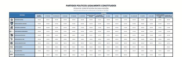 Qué partido político gobierna en Chile actualmente