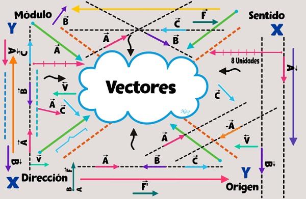 Cómo saber si dos vectores son Perpendiculares